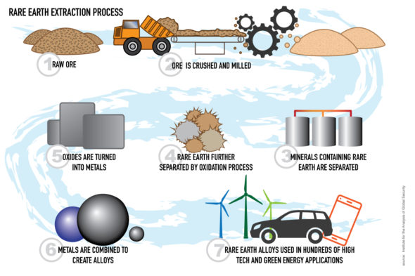 Rare Earth Extraction Process